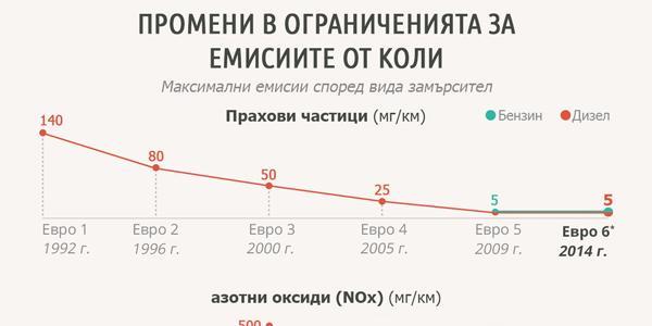 Инфографика: Максимални нива на замърсяване от автомобили с определени частици