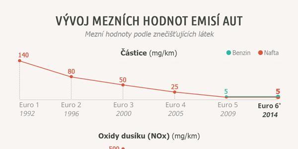 Emise výfukových plynů - infografika