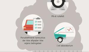 Infografik over udslip fra biler.