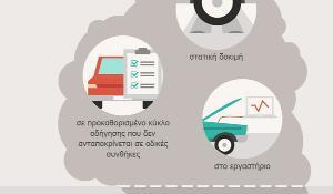 Γράφημα για τη μέτρηση των εκπομπών καυσαερίων απο τα αυτοκίνητα