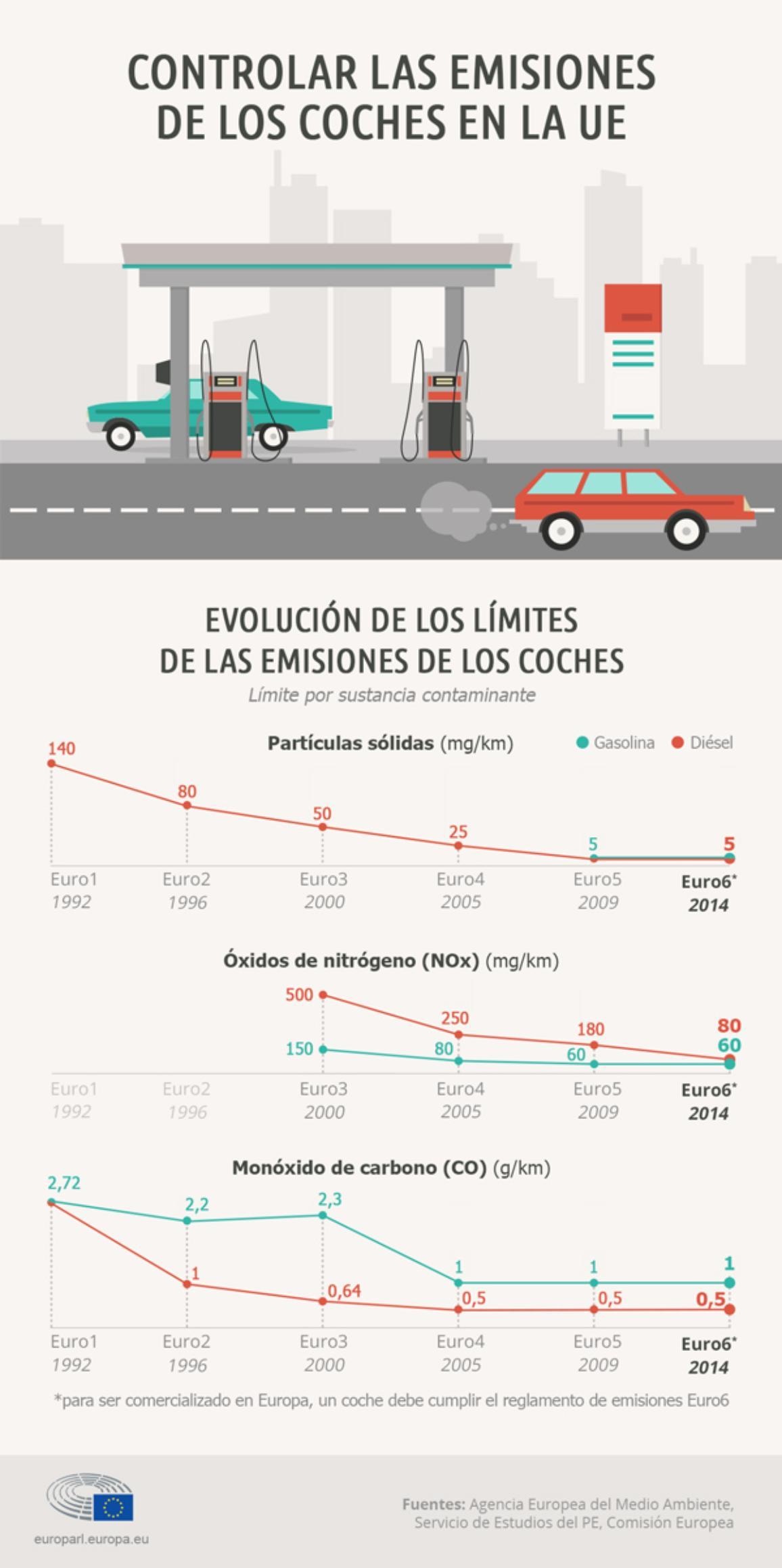 Evolución de los límites de las emisiones de los coches.