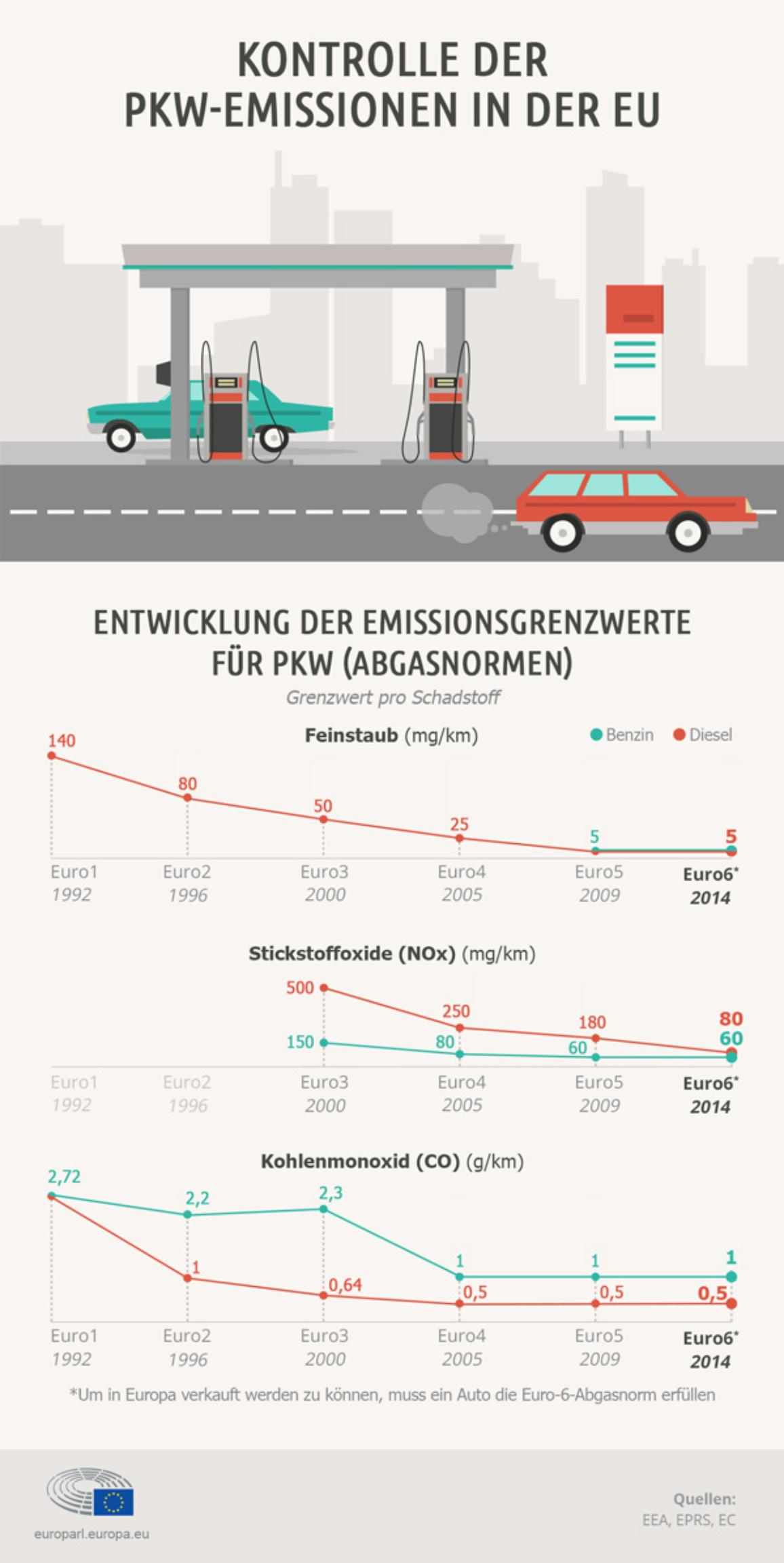 Infographie illustration on car emission