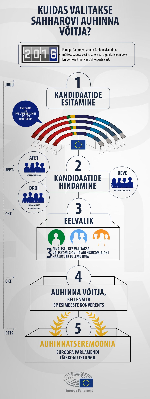 Infograafik: laureaadi selgitamine samm-sammult