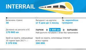 Инфографика: Interrail и пътуването с влак