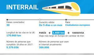 Infografía: datos más relevantes sobre el billete de tren europeo InterRail.