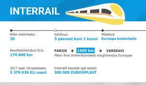Infograafik: InterRail