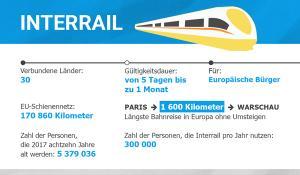 Interrail Infographie
