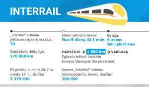 """Faktai ir skaičiai apie """"InterRail"""""""