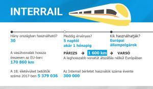 Interrail Infographie.