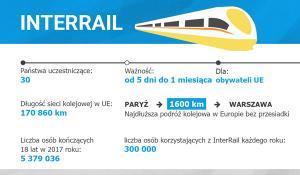 Sieć kolejowa InterRail w liczbach