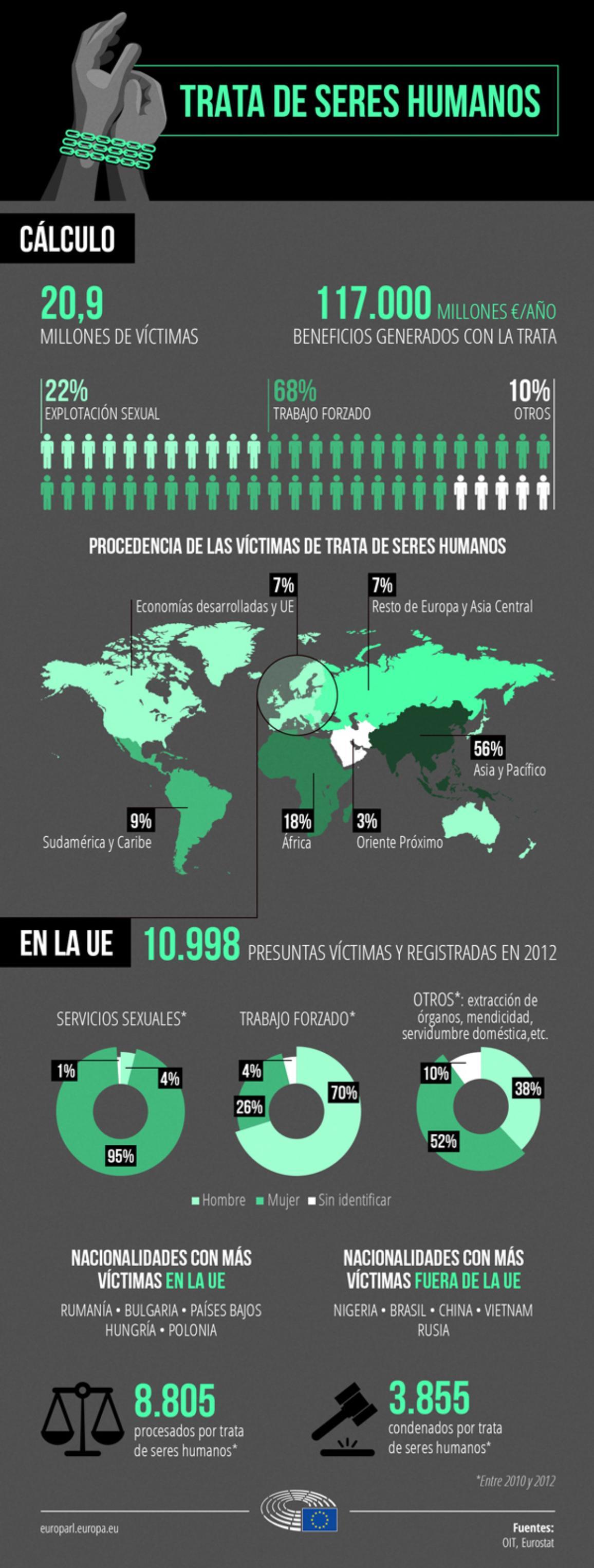 Infografía: Trata de seres humanos_