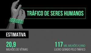 Infografia com os números do tráfico de seres humanos