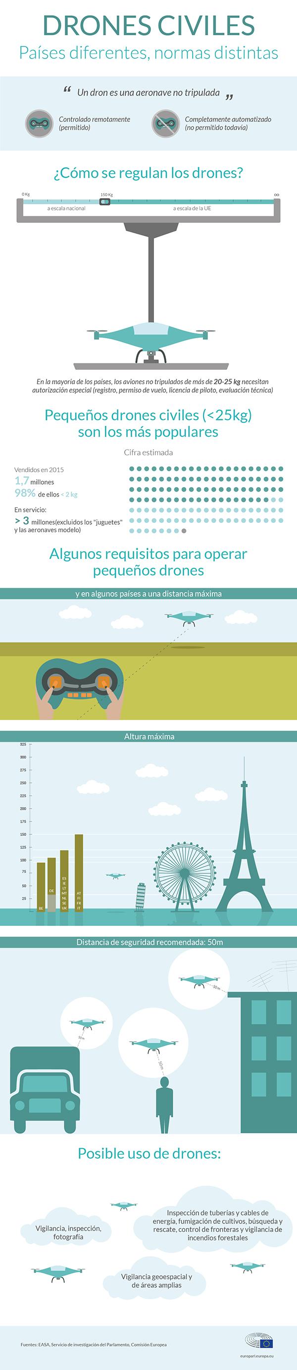 Infografía sobre las normas que regulan el uso de drones en la UE