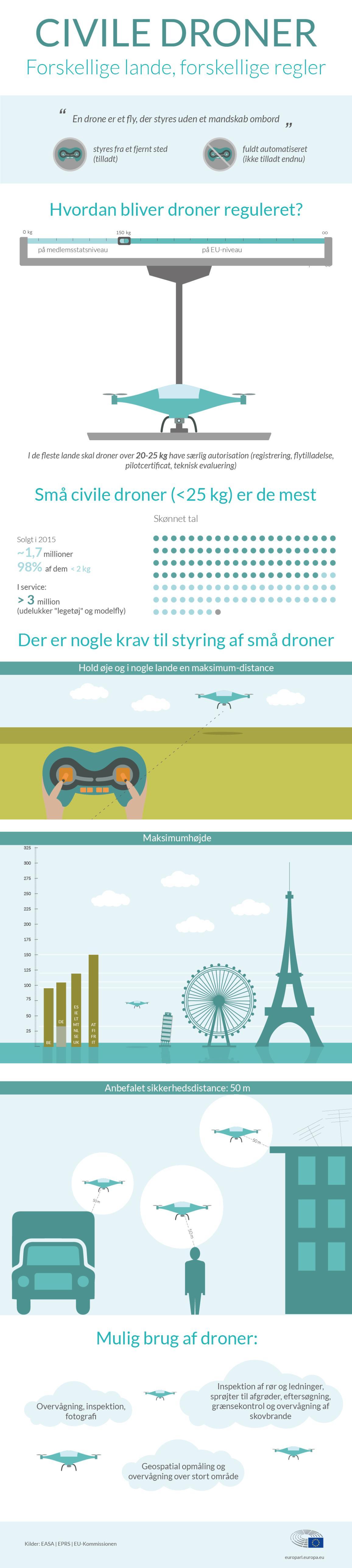Drone-infografik.