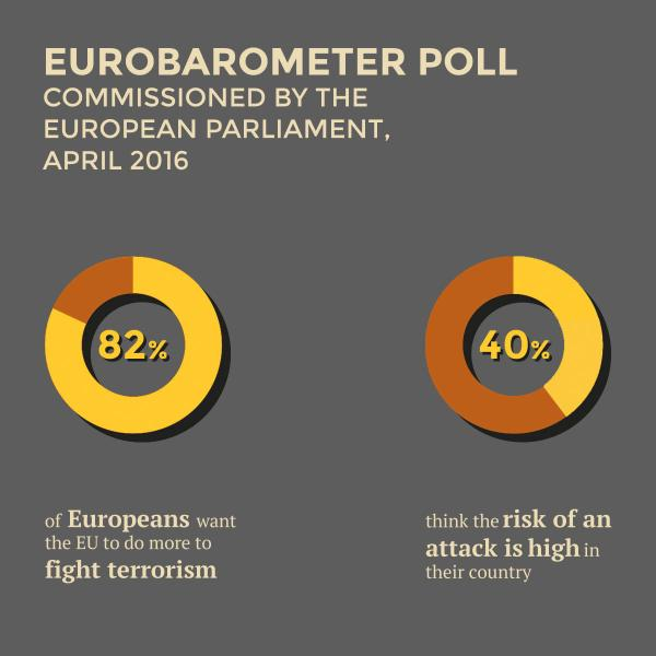 Terrorism: how Parliament is addressing the threat