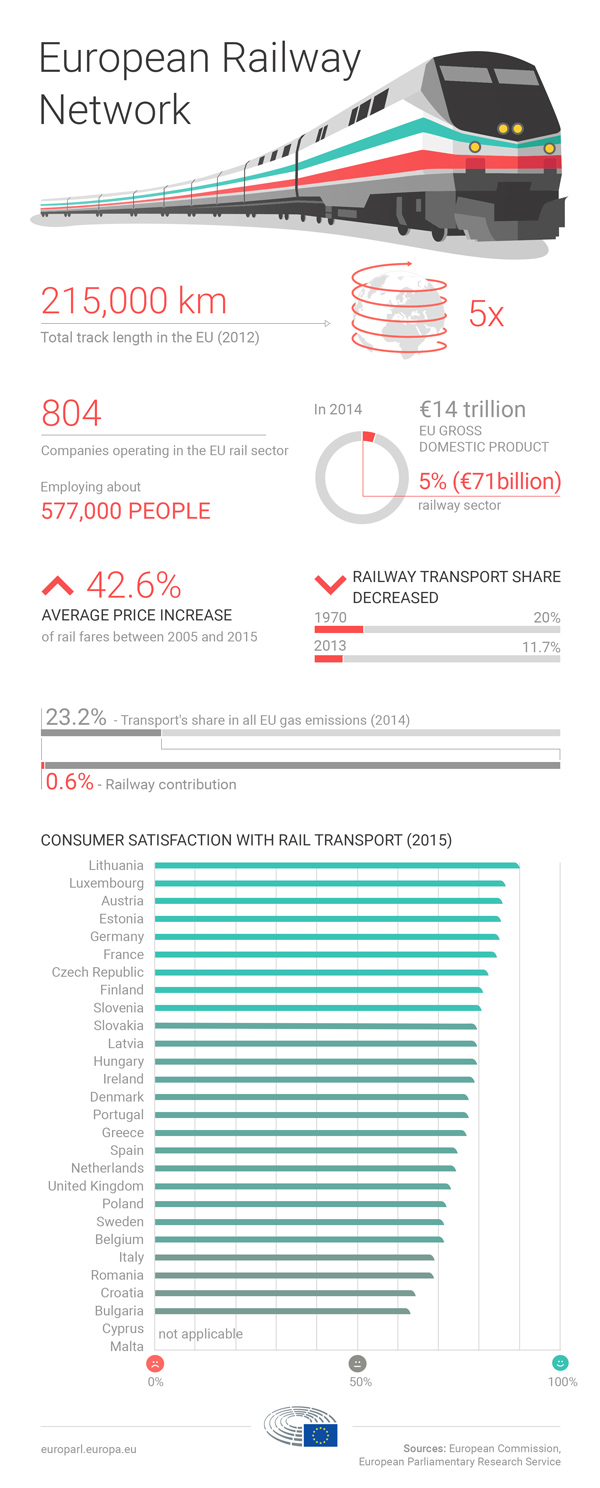 infographic illustration on European Railway Network