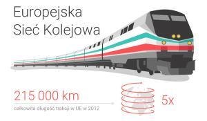 Europejskie Sieć Kolejowa
