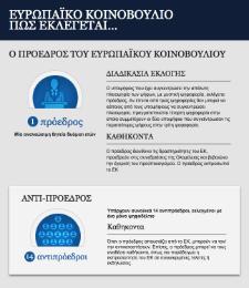 Εκλογές στο ΕΚ