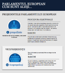 Cum se alege președintele PE