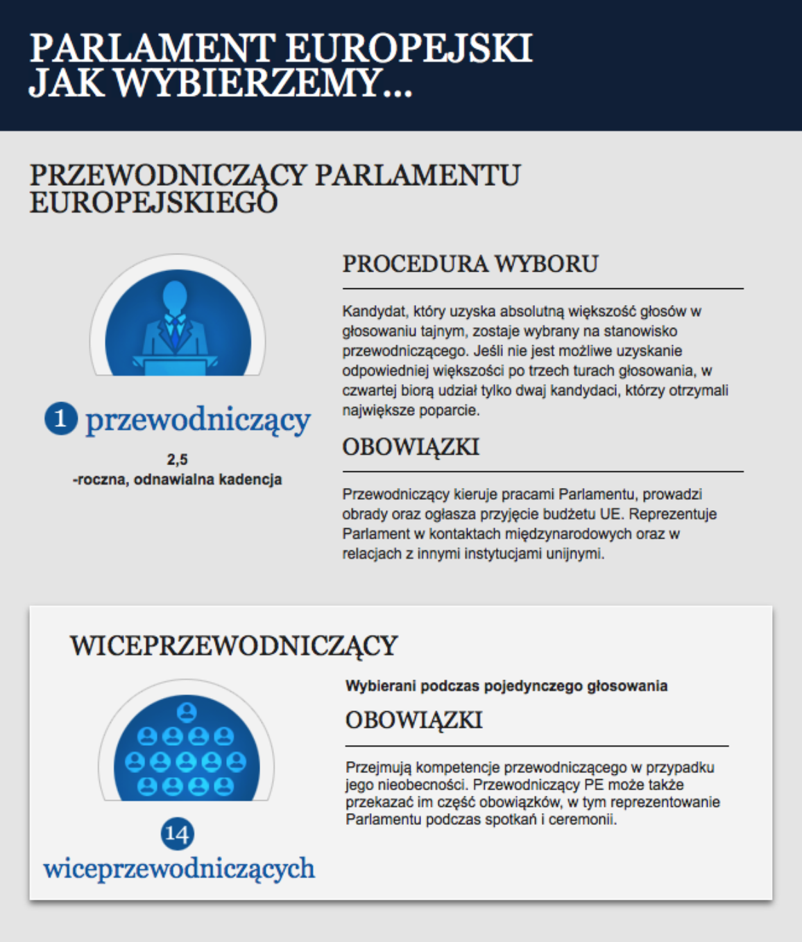 infographie illustration on how to elect the President of the European Parliament