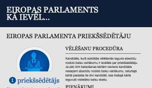 Ilustratīva infografika par to, kā ievēl EP prezidentu