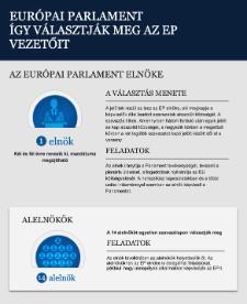 Így választják meg az EP elnökét