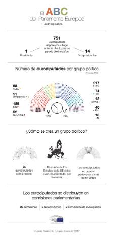 Datos clave del funcionamiento del Parlamento Europeo