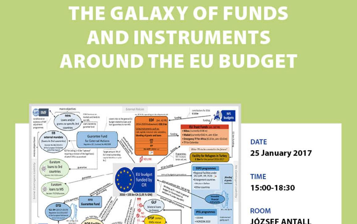 Workshop on the Galaxy of Funds and Instruments around the EU Budget