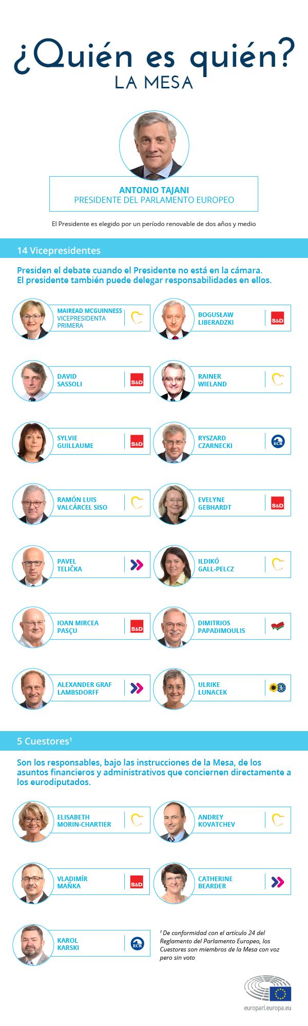 Cargos más relevantes del Parlamento Europeo durante el segundo tramo de la legislatura 2014-2019.