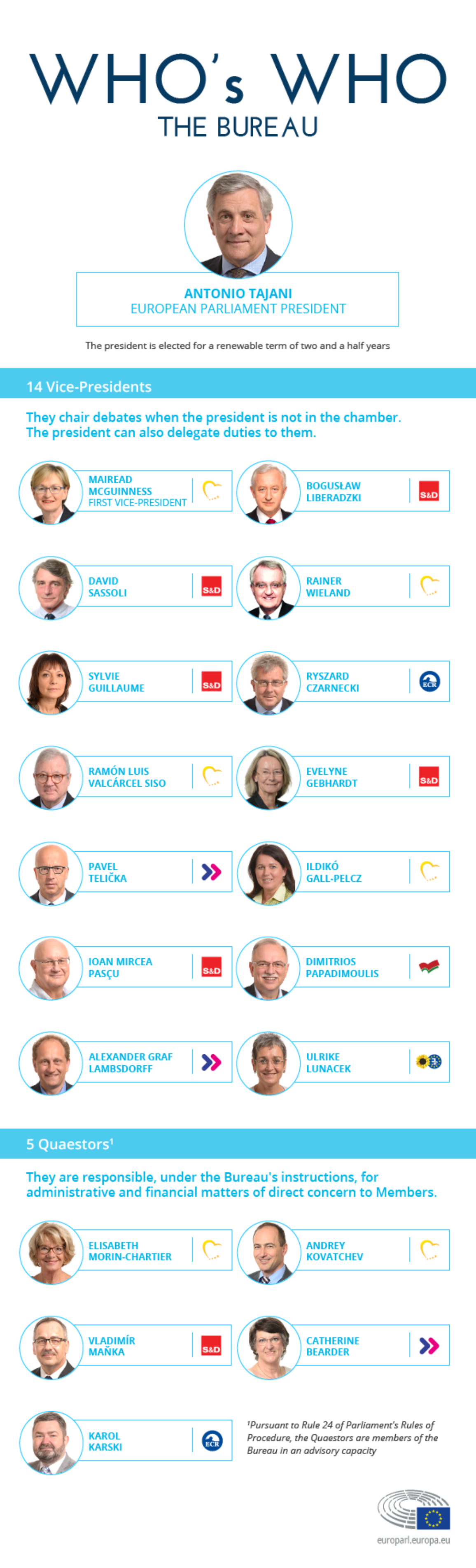 Infographic illustration on Who's who in the European Parliament