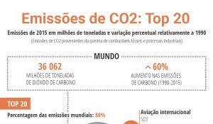 Ilustração com os principais emissores de CO2