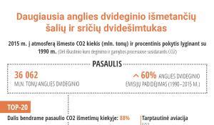 Daugiausia CO2 į atmosferą išmetančių šalių  dvidešimtukas