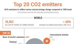 Infographic illustration on TOP CO2 emitters