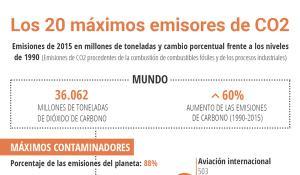Infografía de los máximos emisores de dióxido de carbono del mundo