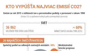 infografika o emisiách CO2