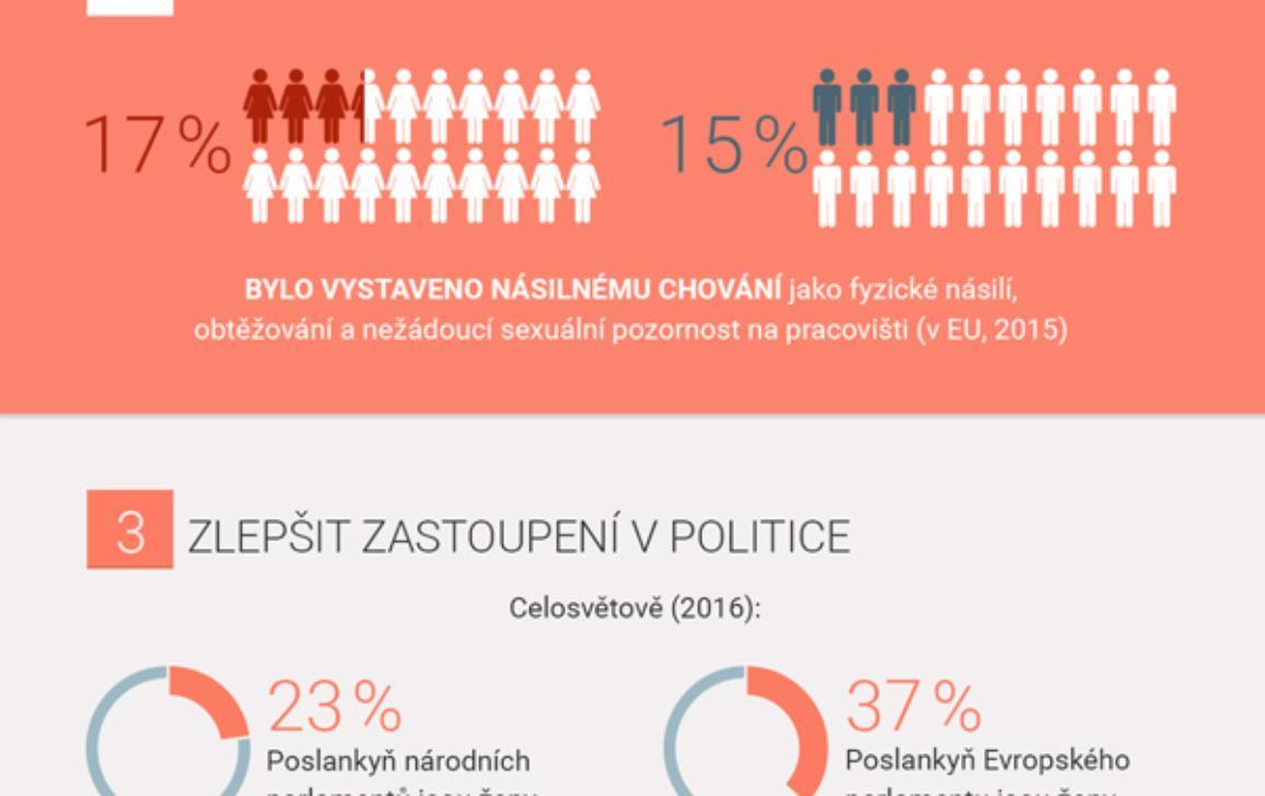 infografika ilustrující témata MDŽ 2017