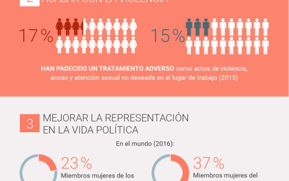 Infografía sobre la situación de las mujeres en cinco áreas clave para el equilibrio entre géneros