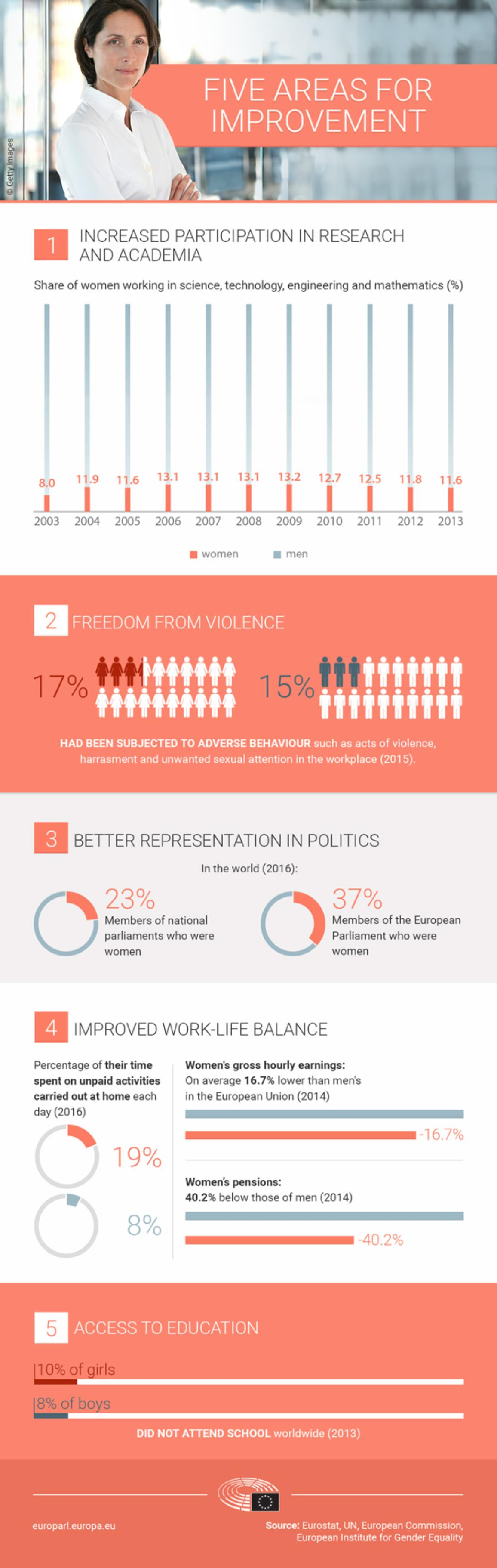 infographic illustration on International Women's Day