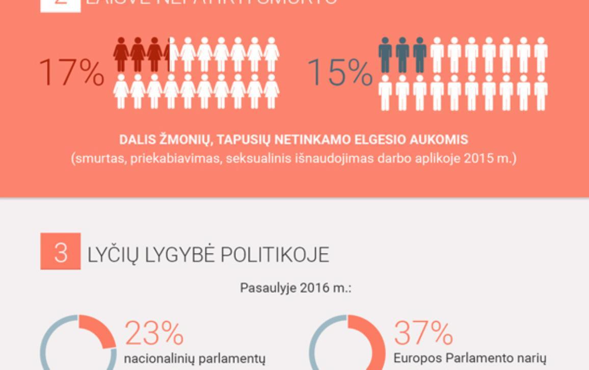 Infografikas: penki lyčių lygybės prioritetai