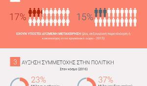 Γράφημα με στοιχεία για τη θέση της γυναίκας