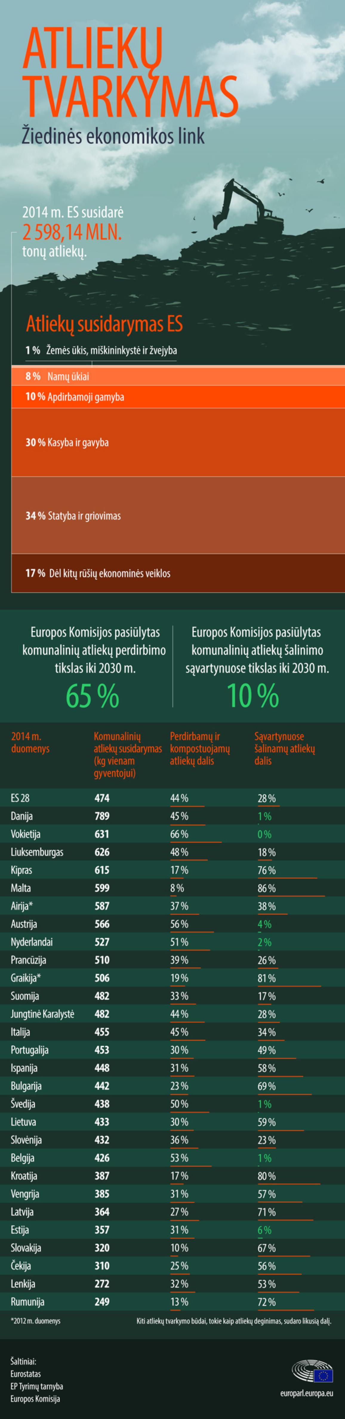Atliekų susidarymas ir perdirbimas: faktai ir skaičiai