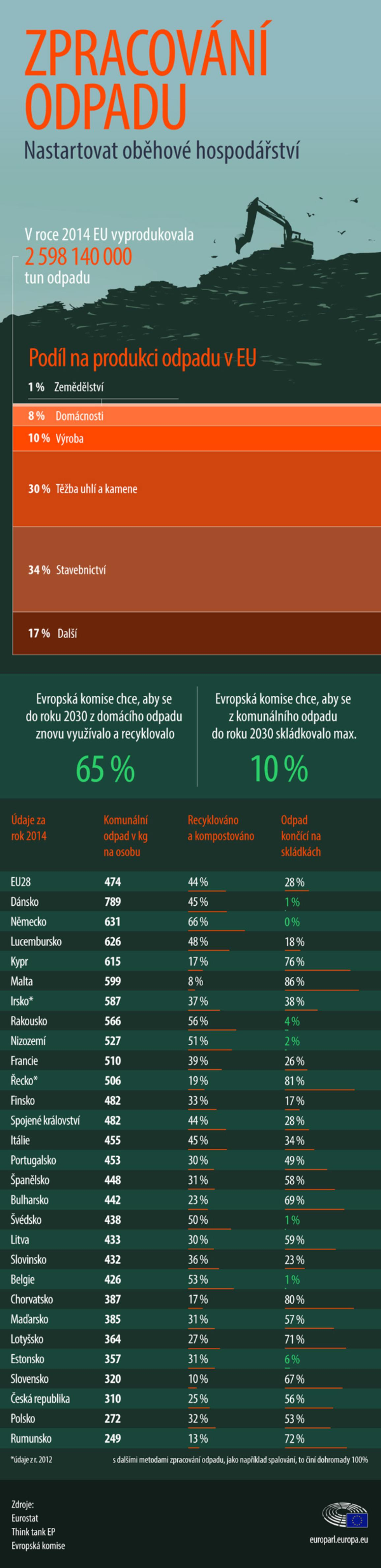 infografická ilustrace o zpracování opadu v EU a podílu recyklace