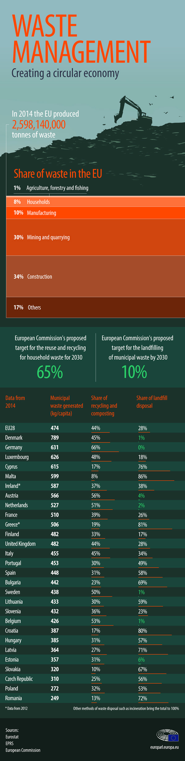 infographic illustration on waste management in the EU