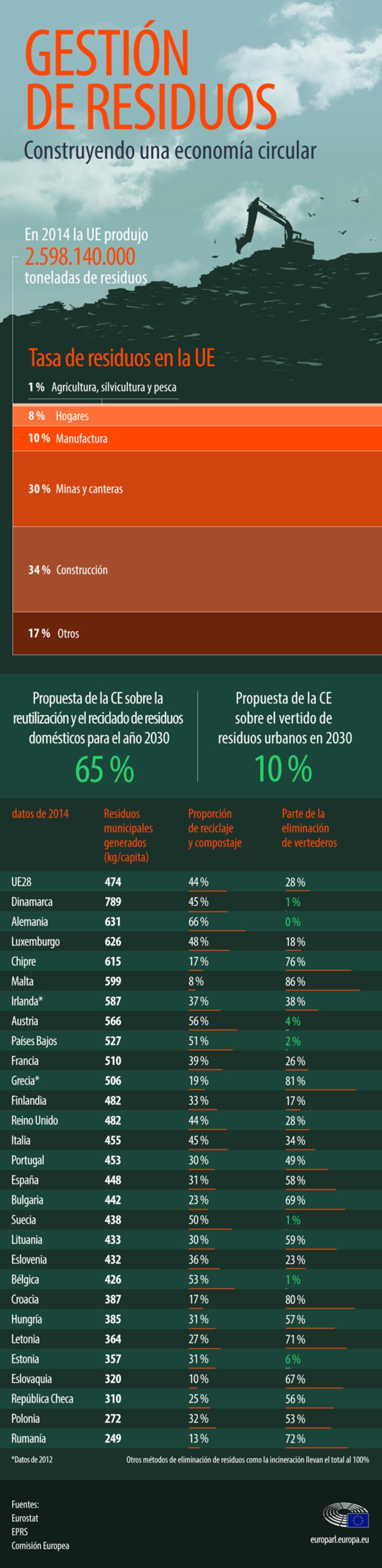 Infografía sobre la gestión de residuos en la Unión Europea