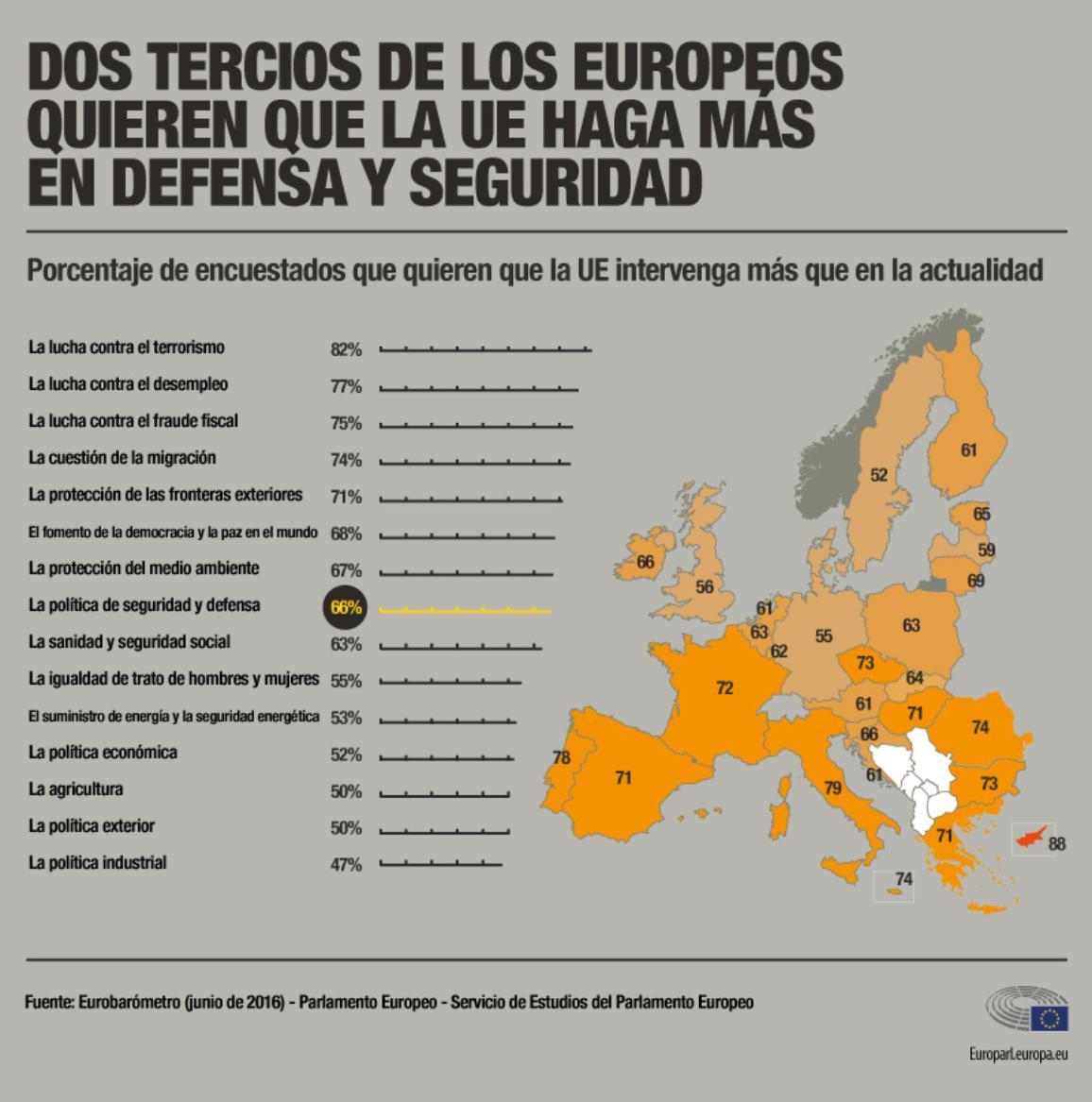 Infografía sobre los resultados de Eurobarómetro