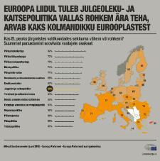 Eurobaromeeter 2016: ELil tuleb julgeoleku- ja kaitsepoliitika vallas rohkem ära teha, arvab kaks kolmandikku eurooplastest