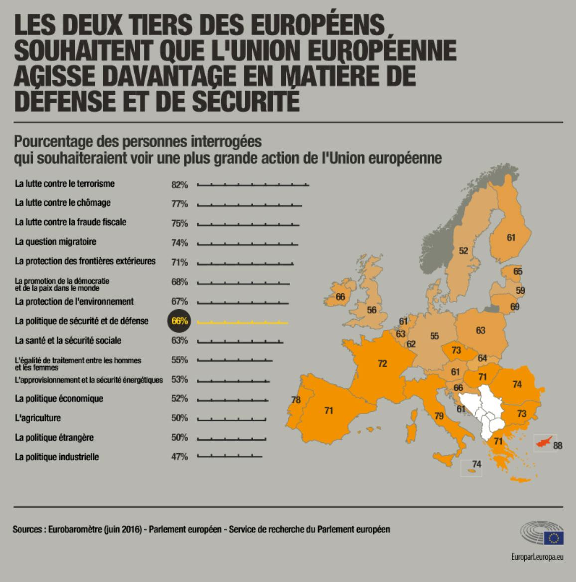 infographic illustration on defence poll in the EU