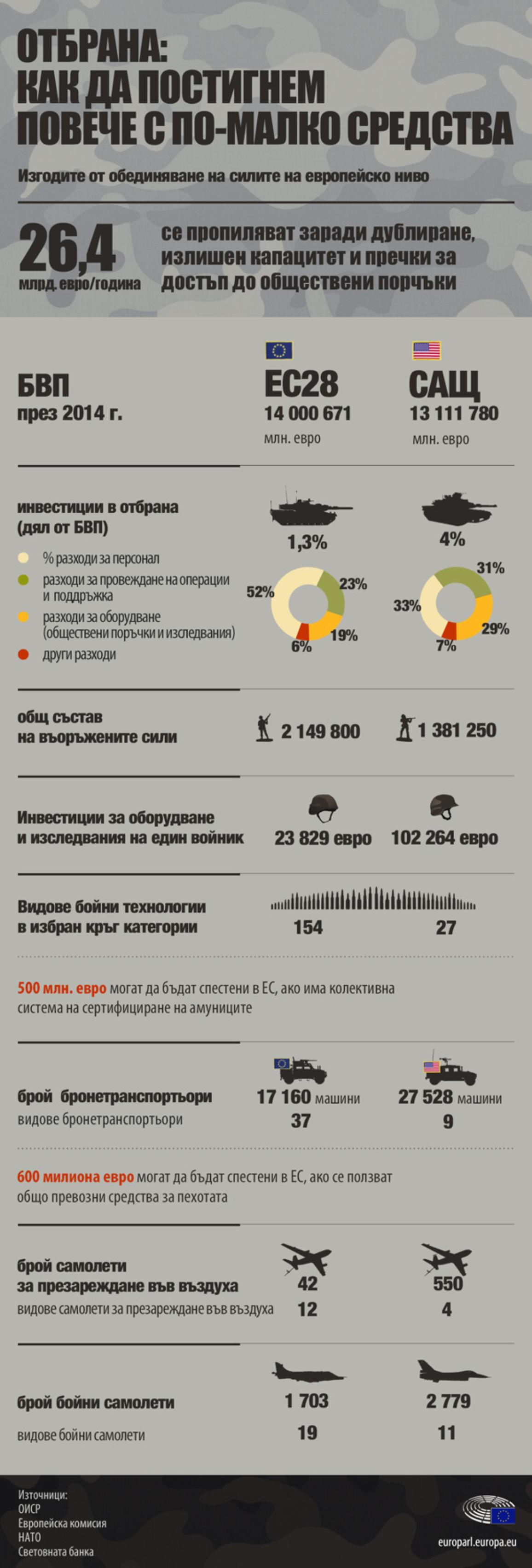 Инфографика: Дублиране на разходи в сферата на отбраната в ЕС
