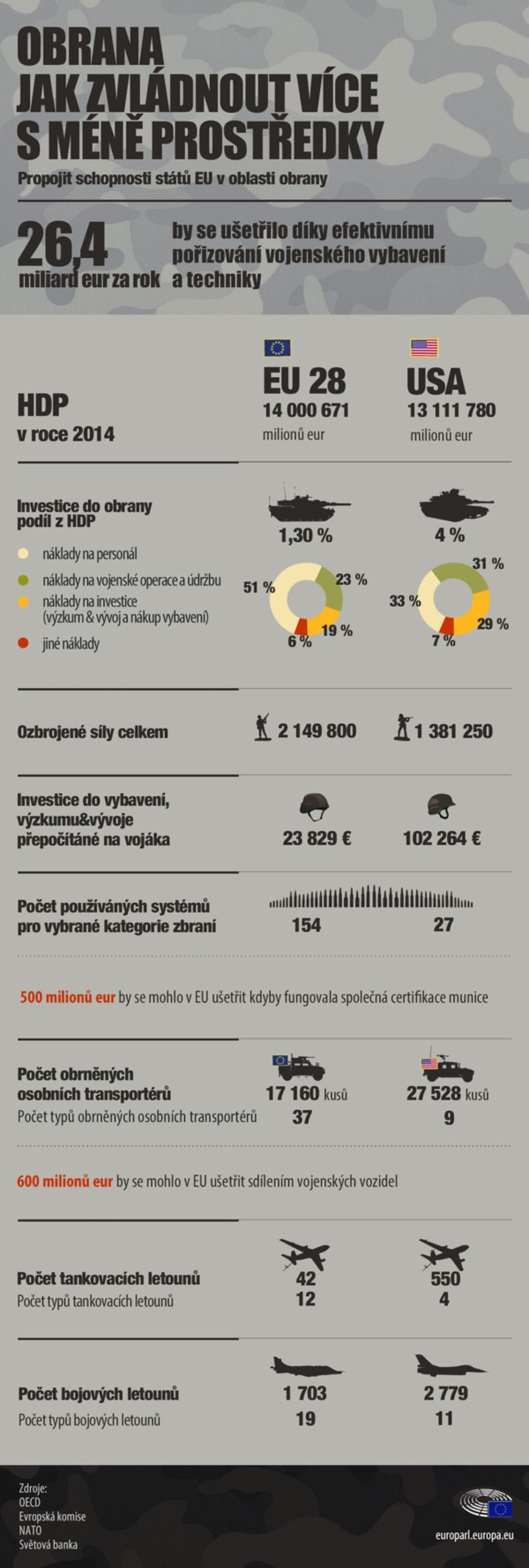 infographic illustration on benefits of closer cooperationon defence at EU level