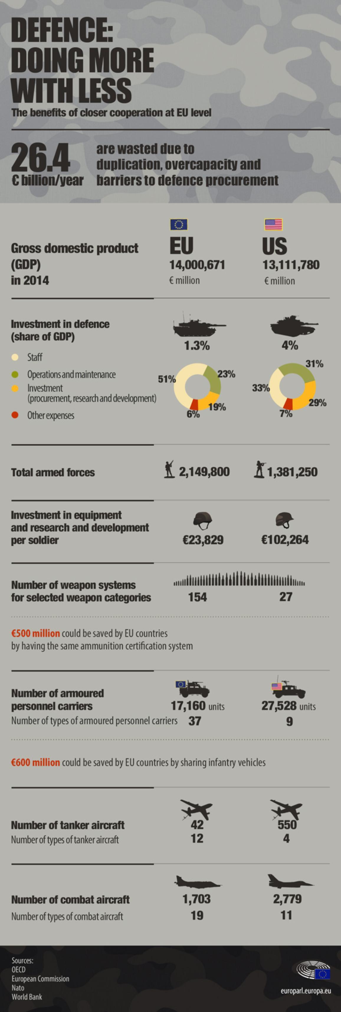 illustration infographique sur les avantages d'une coopération plus étroite en matière de défense au niveau de l'UE
